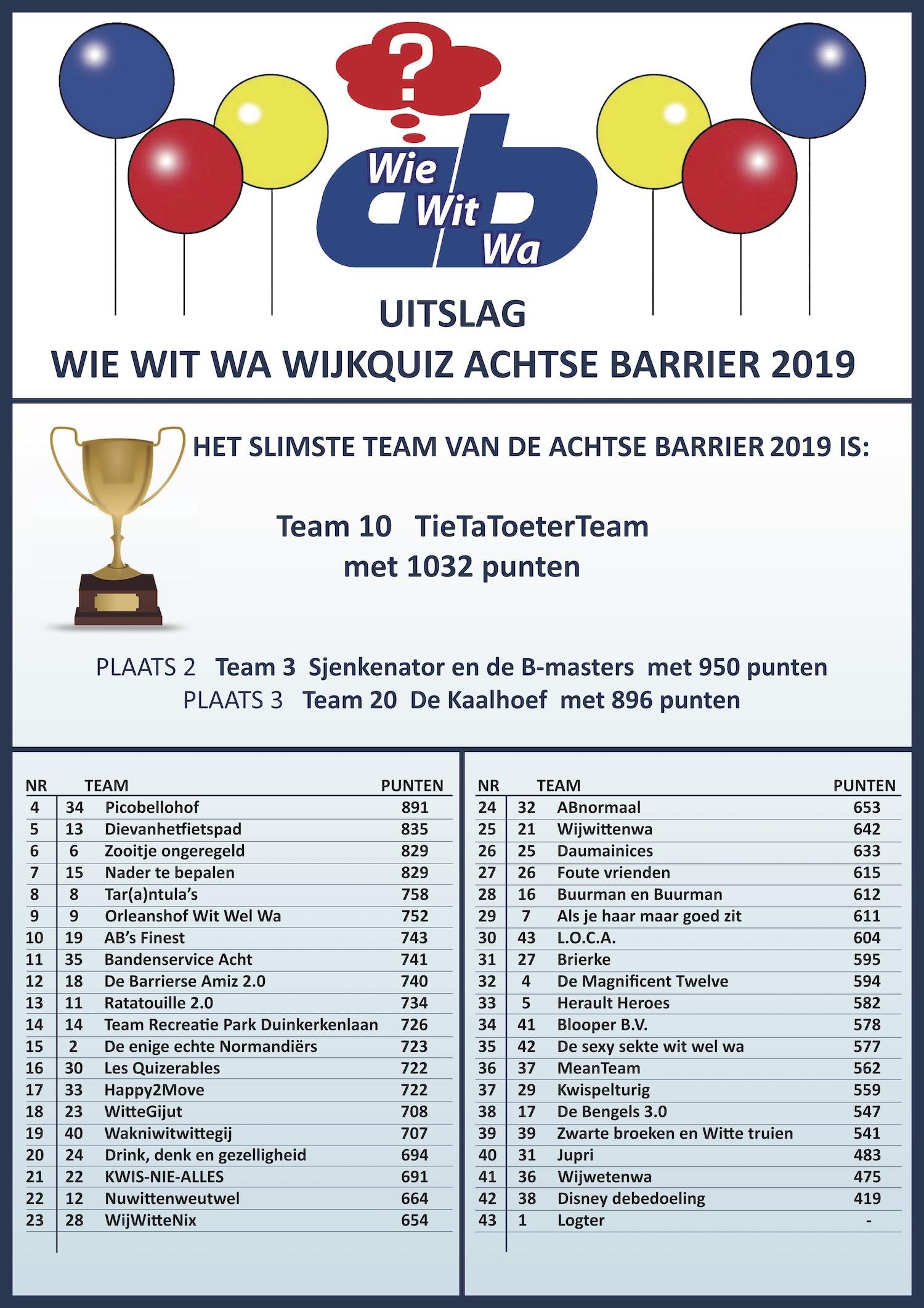Uitslag WijkQuiz 2019